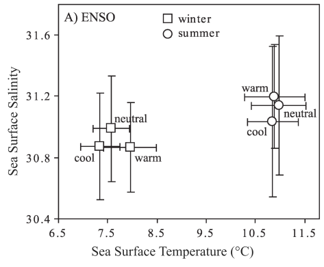 Average summer and winter sea surface temperature (SST) and salinity at Race Rocks lighthouse during El Niño (warm), neutral, and La Niña (cool) phases of the El Niño - Southern Oscillation (ENSO) from the period of 1937 - 2002. (Moore et al. 2008)