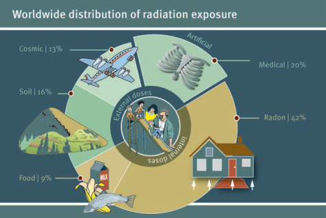 A breakdown of where most people are exposed to radiation. (UNEP)