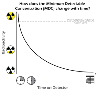 While only short times on the detector are needed for rather contaminated samples, a longer duration in the detector lowers the Minimum Detectable Concentration (MDC) and improves the statistics necessary to resolve lower levels of contamination.