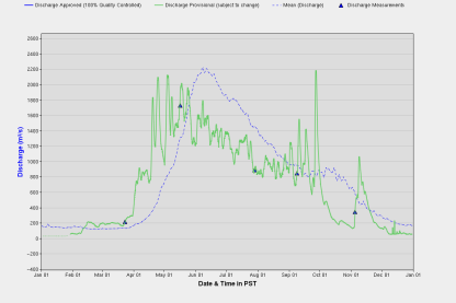Nass River Hydrograph 2016 + mean