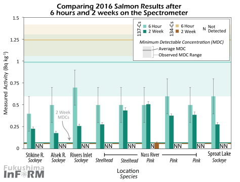 InFORM Salmon 2016 6 hr vs 2 wk-01