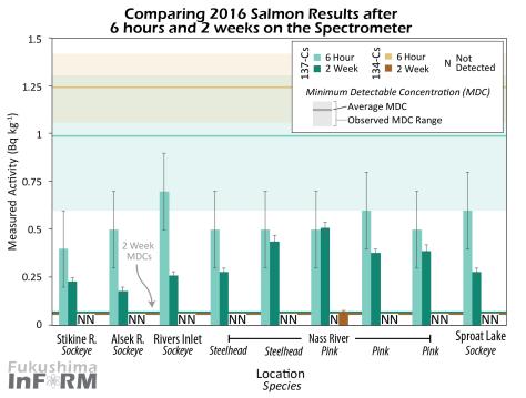 InFORM Salmon 2016 6 hr vs 2 wk-01